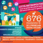 Città metropolitana: 676 milioni di euro per investimenti