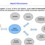 Napoli riscossione
