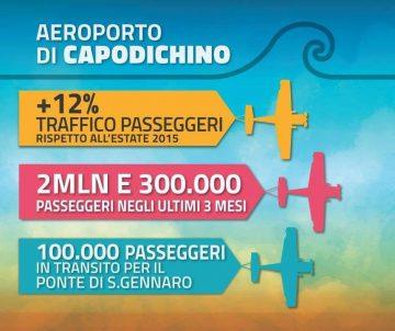 Dati turismo a Napoli